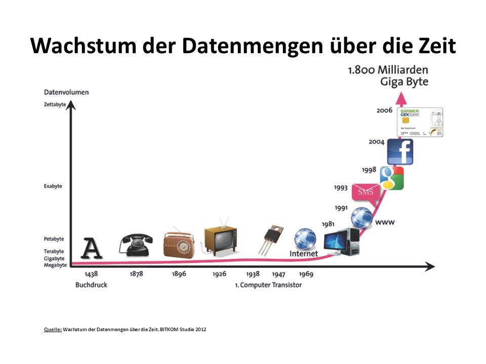 Quelle: Wachstum der Datenmengen über die Zeit. BITKOM Studie 2012 Wachstum der Datenmengen über die Zeit