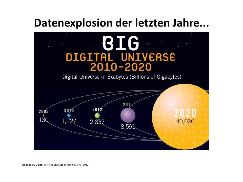 Datenexplosion der letzten Jahre... Quelle: IDC Digital Universe Study (sponsored by EMC) 2012