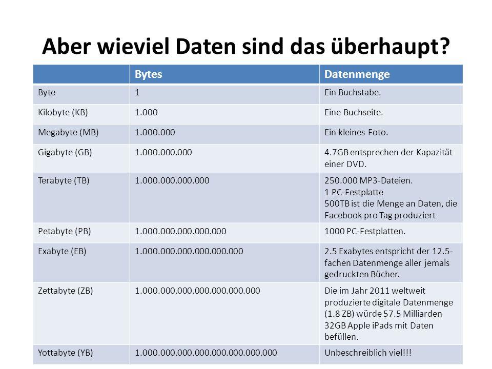 Aber wieviel Daten sind das überhaupt? BytesDatenmenge Byte1Ein Buchstabe. Kilobyte (KB)1.000Eine Buchseite. Megabyte (MB)1.000.000Ein kleines Foto. G