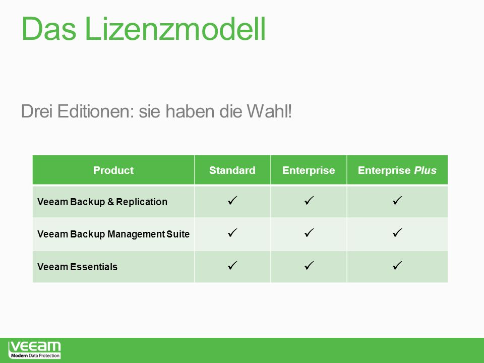 Das Lizenzmodell ProductStandardEnterpriseEnterprise Plus Veeam Backup & Replication Veeam Backup Management Suite Veeam Essentials