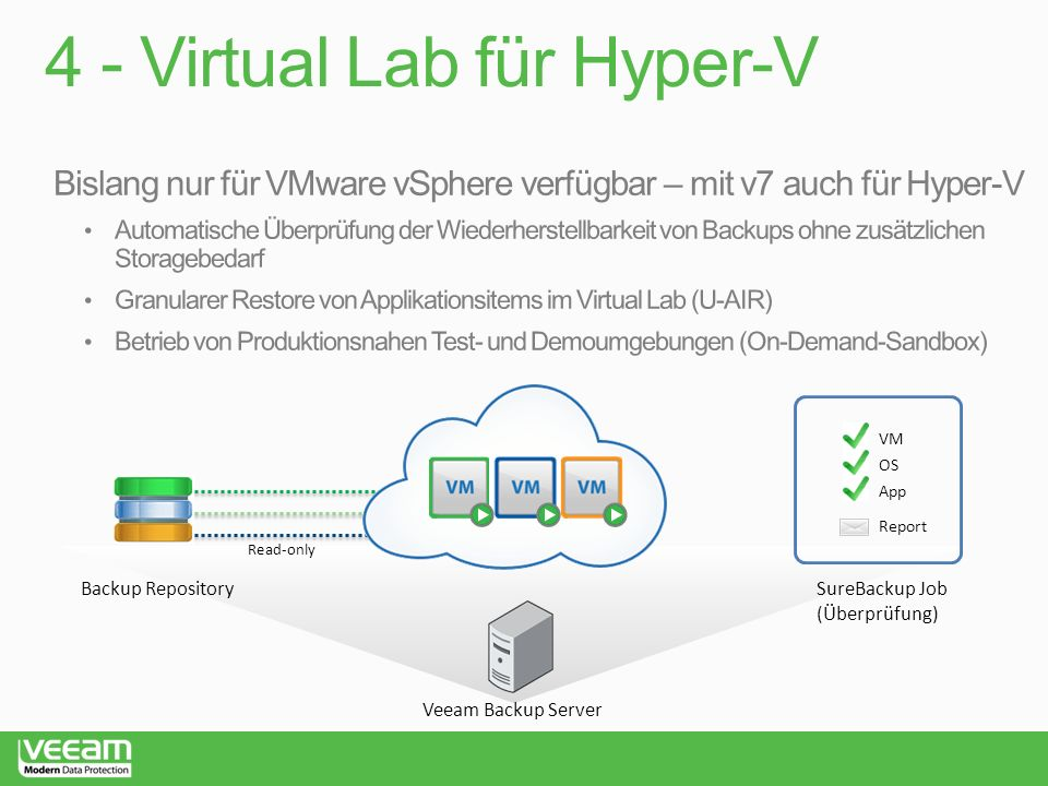 4 - Virtual Lab für Hyper-V Backup Repository VM OS App Report SureBackup Job (Überprüfung) Veeam Backup Server Read-only