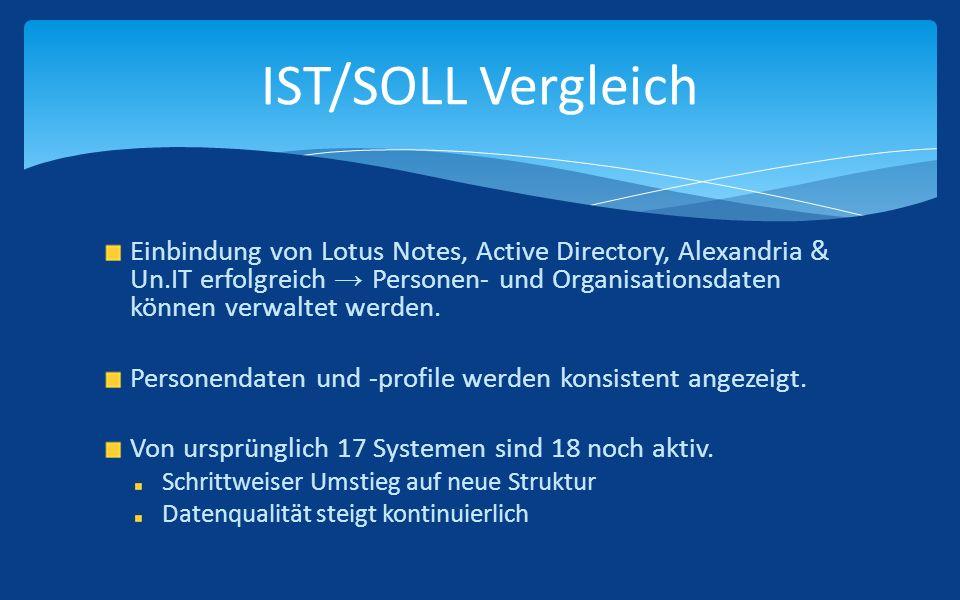 Einbindung von Lotus Notes, Active Directory, Alexandria & Un.IT erfolgreich Personen- und Organisationsdaten können verwaltet werden.
