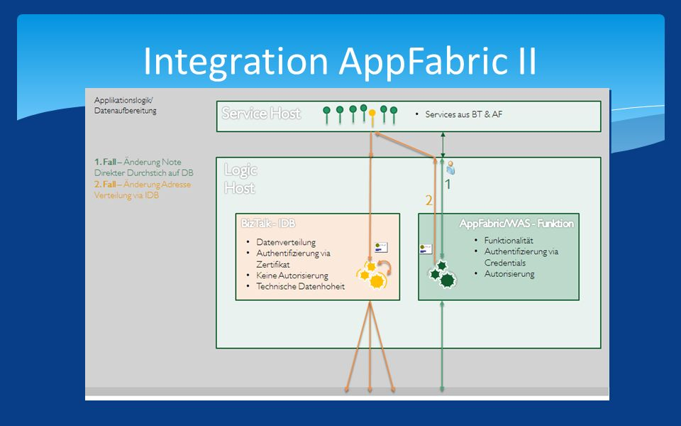 Integration AppFabric II