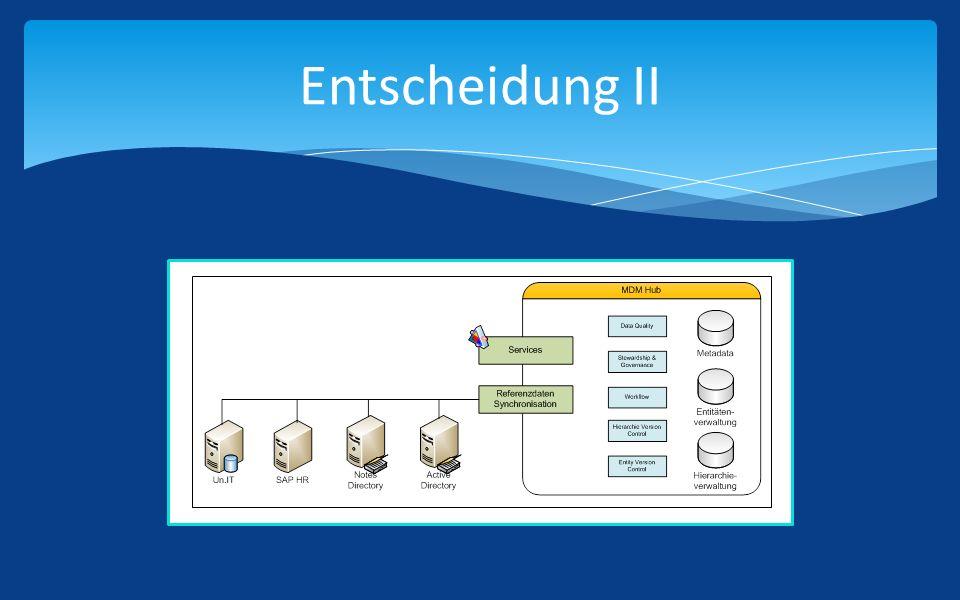Building Blocks Datenbanken: Un.IT Integration.DB Verzeichnisdienste: Active Directory Notes Directory Applikationen: Alexandria SAP Neuer Webauftritt: CMS: SiteCore BizTalk Integration: Geschäftsprozesse Mapping Orchestration Monitoring Bestehender Webauftritt: Alexandria (exemplarisch) Native/Offene Datenanbindung (BizTalk Adapter) BizTalk Schnittstelle: SOAP (XML) Request-Response Quellsysteme Nutzersystem Integration/Prozesse