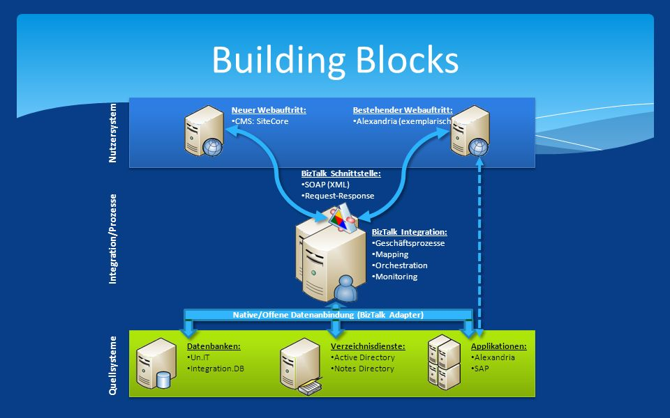 Building Blocks Datenbanken: Un.IT Integration.DB Verzeichnisdienste: Active Directory Notes Directory Applikationen: Alexandria SAP Neuer Webauftritt