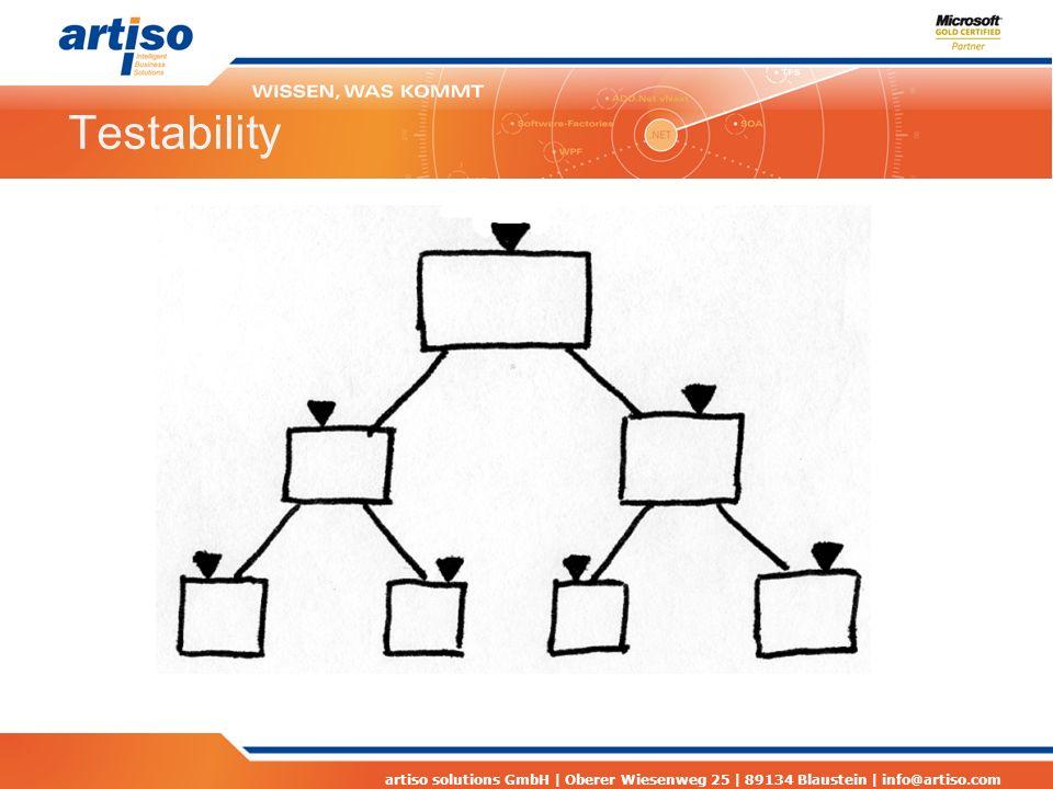 artiso solutions GmbH | Oberer Wiesenweg 25 | 89134 Blaustein | info@artiso.com Testability