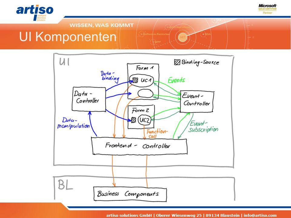 artiso solutions GmbH | Oberer Wiesenweg 25 | 89134 Blaustein | info@artiso.com UI Komponenten