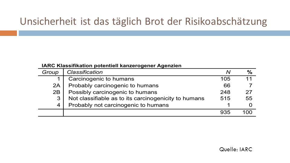 Unsicherheit ist das täglich Brot der Risikoabschätzung Quelle: IARC