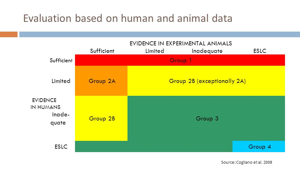 Evaluation based on human and animal data Group 2B Group 3 Group 2A Sufficient Limited Inadequate ESLC EVIDENCE IN EXPERIMENTAL ANIMALS Group 1 Group 4 Group 2B (exceptionally 2A) ESLC Limited Sufficient EVIDENCE IN HUMANS Inade- quate Source: Cogliano et al.