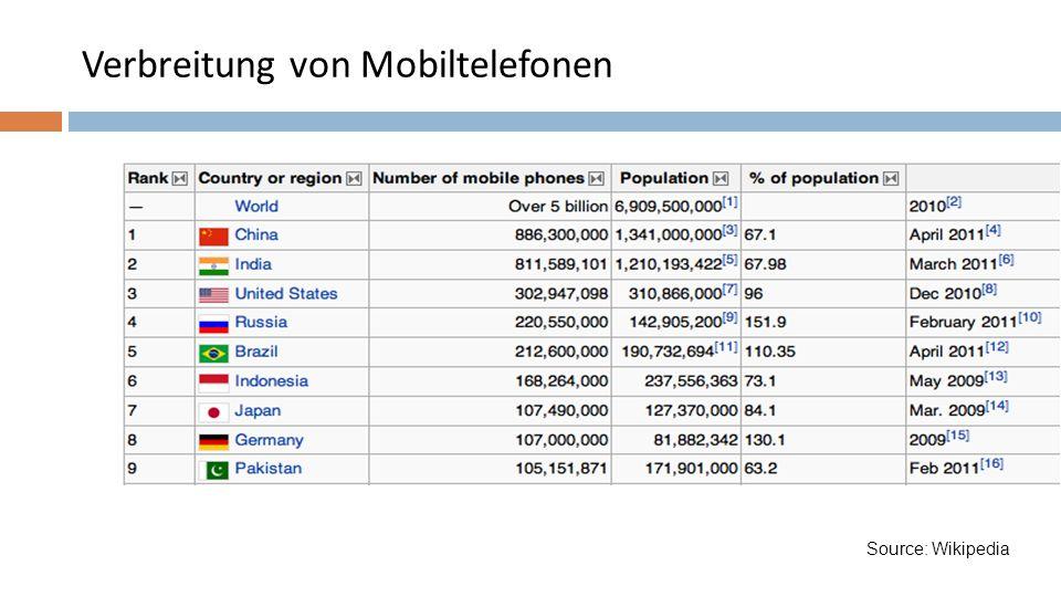 Verbreitung von Mobiltelefonen Source: Wikipedia