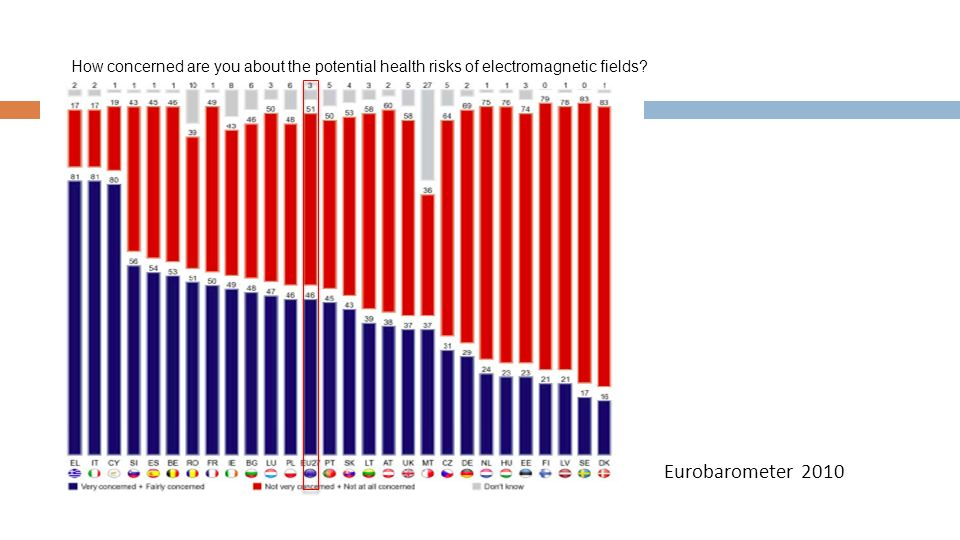How concerned are you about the potential health risks of electromagnetic fields? Eurobarometer 2010