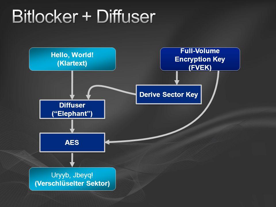 Hello, World! (Klartext) Full-Volume Encryption Key (FVEK) Derive Sector Key Diffuser (Elephant) AES Uryyb, Jbeyq! (Verschlüselter Sektor)