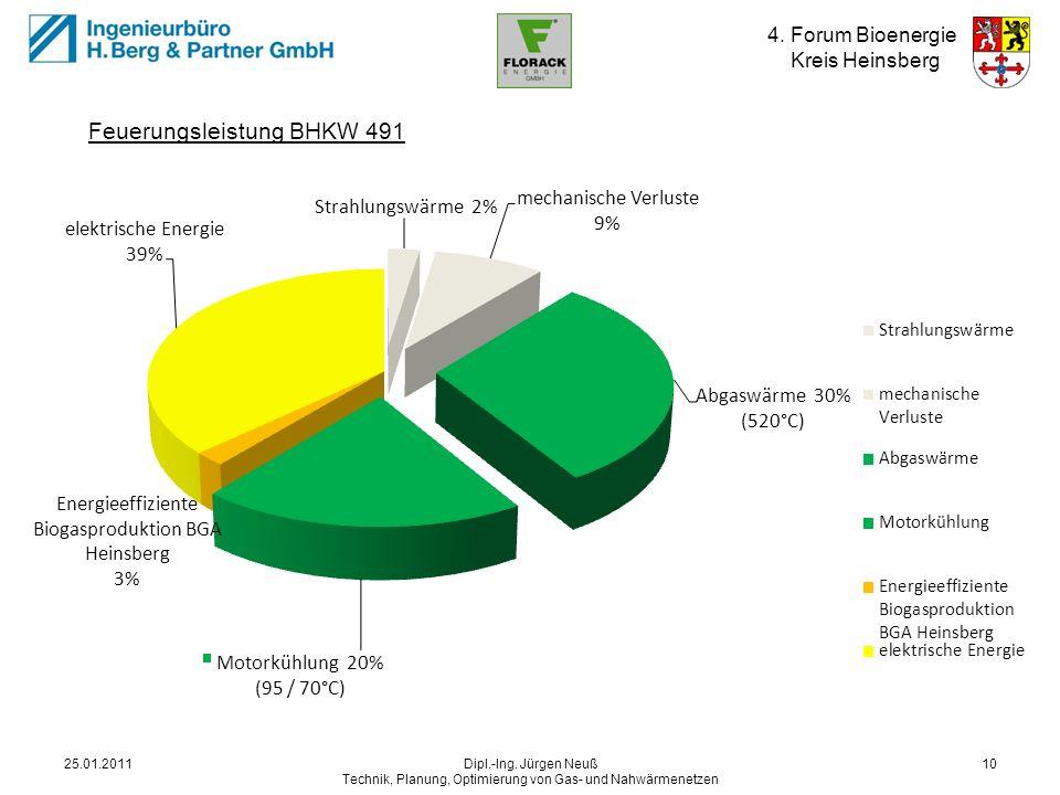 4. Forum Bioenergie Kreis Heinsberg 25.01.2011Dipl.-Ing. Jürgen Neuß Technik, Planung, Optimierung von Gas- und Nahwärmenetzen 10 Energiequellen BHKW