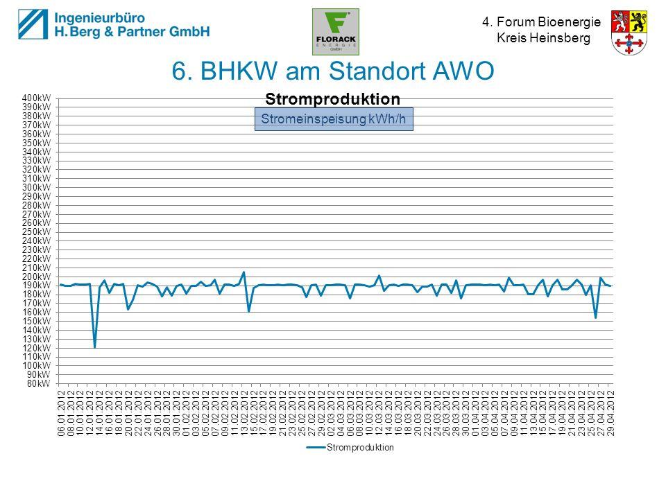 4. Forum Bioenergie Kreis Heinsberg 6. BHKW am Standort AWO Stromeinspeisung kWh/h