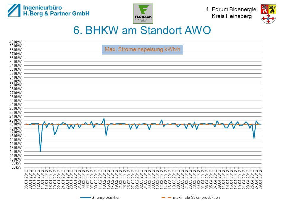 4. Forum Bioenergie Kreis Heinsberg 6. BHKW am Standort AWO Max. Stromeinspeisung kWh/h