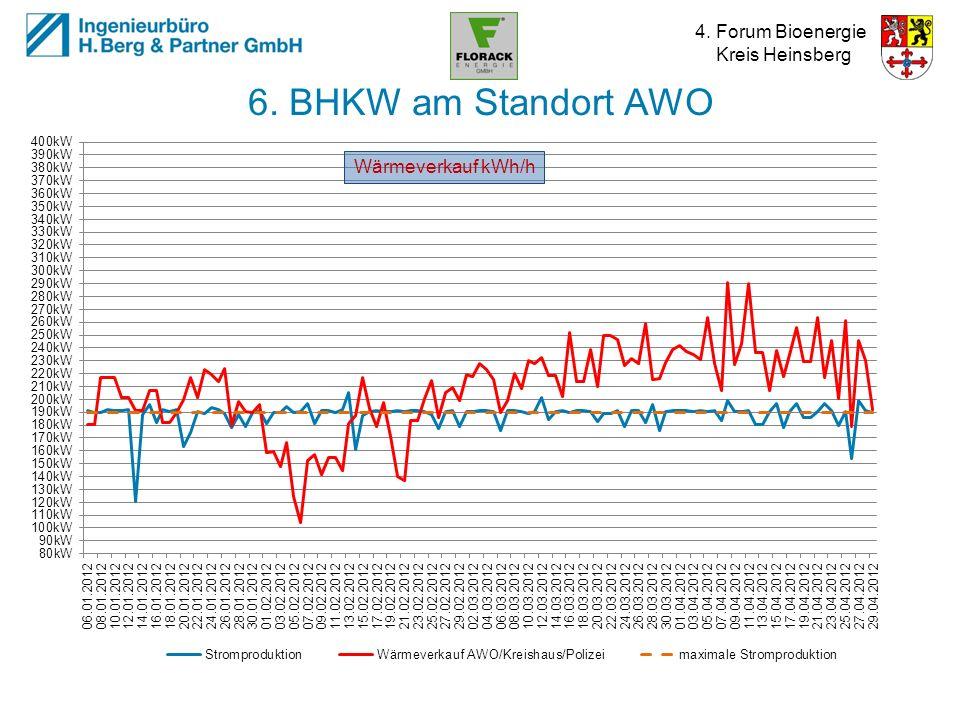4. Forum Bioenergie Kreis Heinsberg 6. BHKW am Standort AWO Wärmeverkauf kWh/h