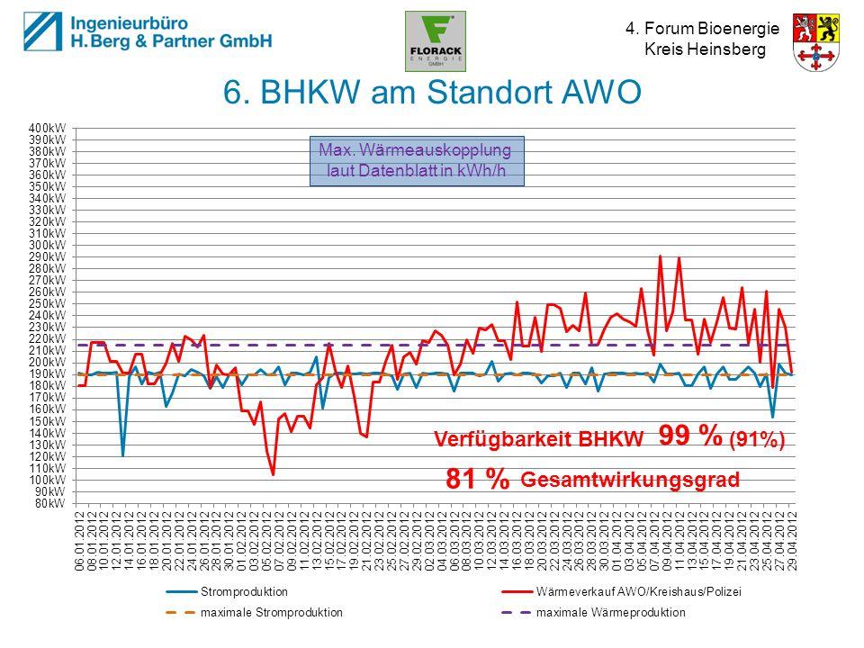 4. Forum Bioenergie Kreis Heinsberg 6. BHKW am Standort AWO Max. Wärmeauskopplung laut Datenblatt in kWh/h Verfügbarkeit BHKW (91%) 99 %