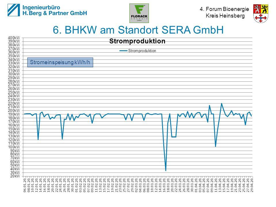 4. Forum Bioenergie Kreis Heinsberg 6. BHKW am Standort SERA GmbH Stromeinspeisung kWh/h