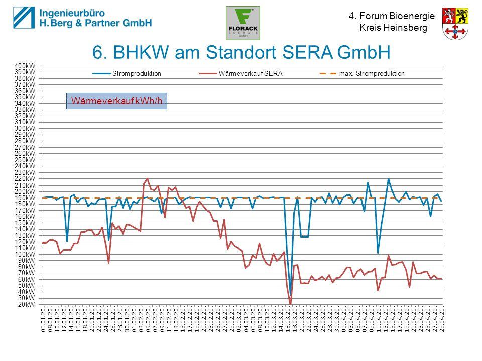4. Forum Bioenergie Kreis Heinsberg 6. BHKW am Standort SERA GmbH Wärmeverkauf kWh/h