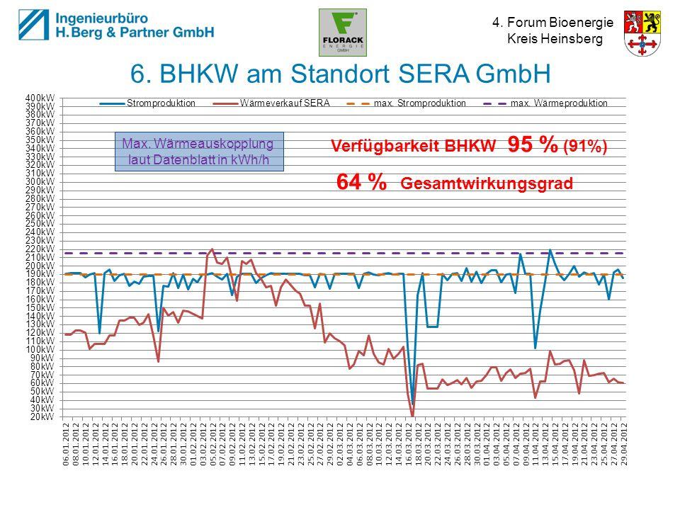 4. Forum Bioenergie Kreis Heinsberg 6. BHKW am Standort SERA GmbH 95 %