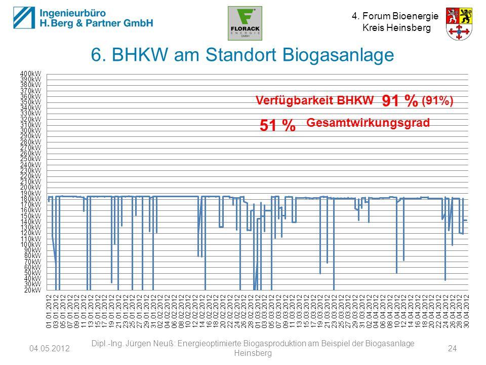 4. Forum Bioenergie Kreis Heinsberg 6. BHKW am Standort Biogasanlage 04.05.2012 Dipl.-Ing. Jürgen Neuß: Energieoptimierte Biogasproduktion am Beispiel