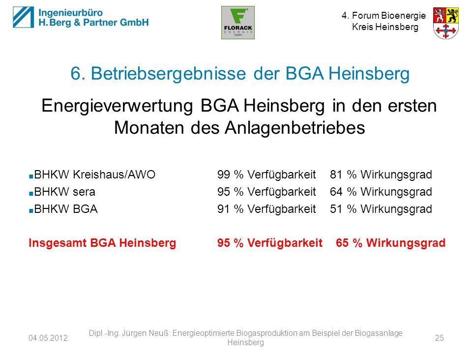 4. Forum Bioenergie Kreis Heinsberg 6. Betriebsergebnisse der BGA Heinsberg Energieverwertung BGA Heinsberg in den ersten Monaten des Anlagenbetriebes