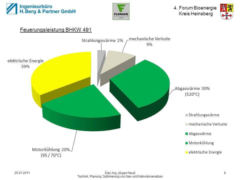 4. Forum Bioenergie Kreis Heinsberg 25.01.2011Dipl.-Ing. Jürgen Neuß Technik, Planung, Optimierung von Gas- und Nahwärmenetzen 8 Energiequellen BHKW