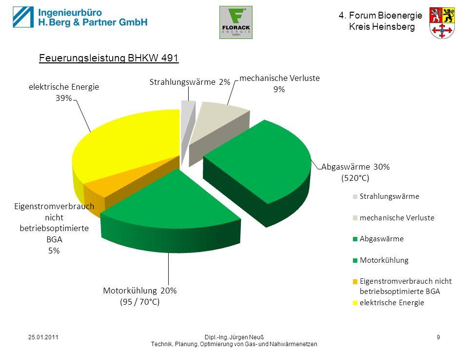 4. Forum Bioenergie Kreis Heinsberg 25.01.2011Dipl.-Ing. Jürgen Neuß Technik, Planung, Optimierung von Gas- und Nahwärmenetzen 9 Energiequellen BHKW