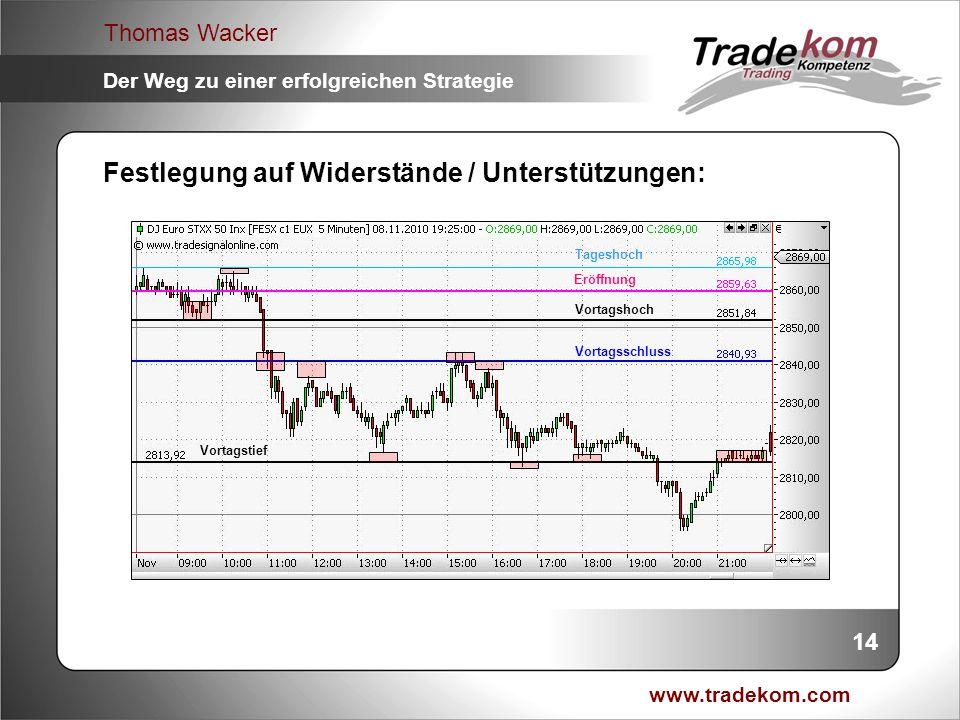 www.tradekom.com Thomas Wacker Der Weg zu einer erfolgreichen Strategie Festlegung auf Widerstände / Unterstützungen: Vortagsschluss Vortagstief Vorta