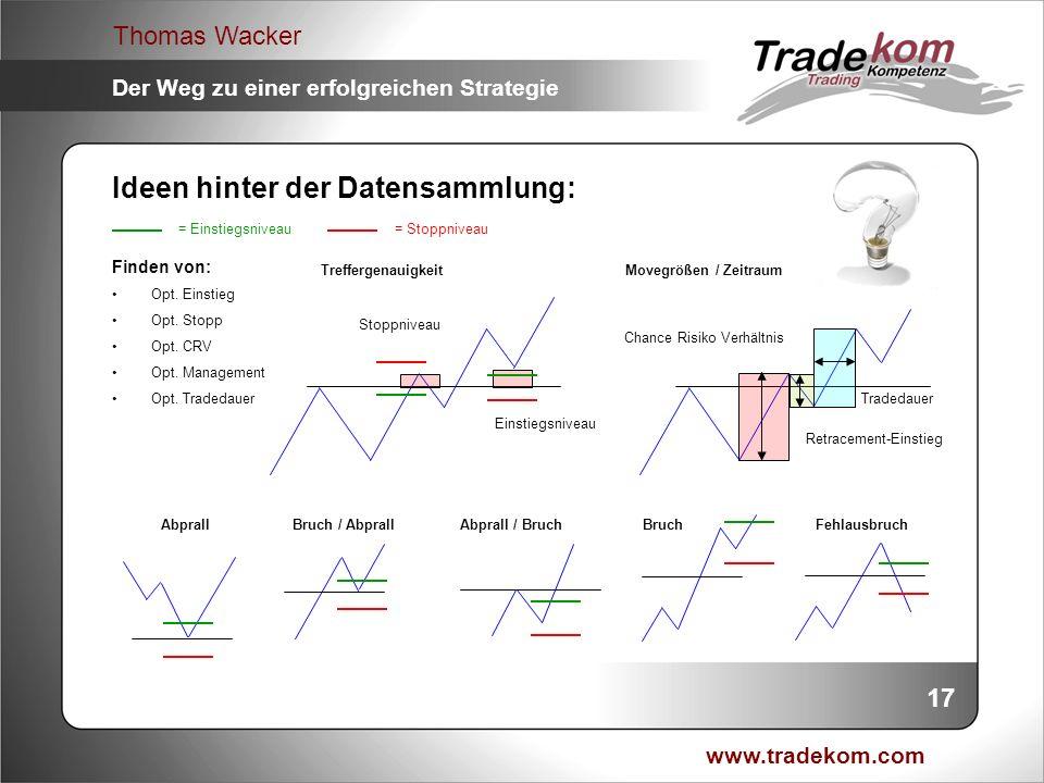 www.tradekom.com Thomas Wacker Der Weg zu einer erfolgreichen Strategie BruchAbprallAbprall / BruchBruch / AbprallFehlausbruch Ideen hinter der Datens