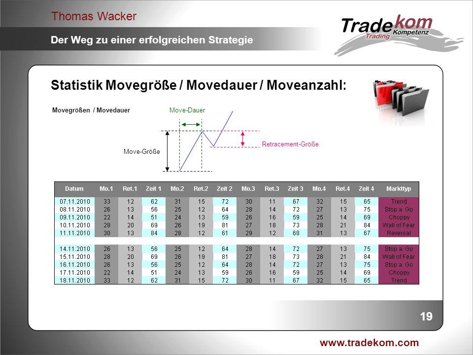 www.tradekom.com Thomas Wacker Der Weg zu einer erfolgreichen Strategie Statistik Movegröße / Movedauer / Moveanzahl: Movegrößen / Movedauer Move-Daue