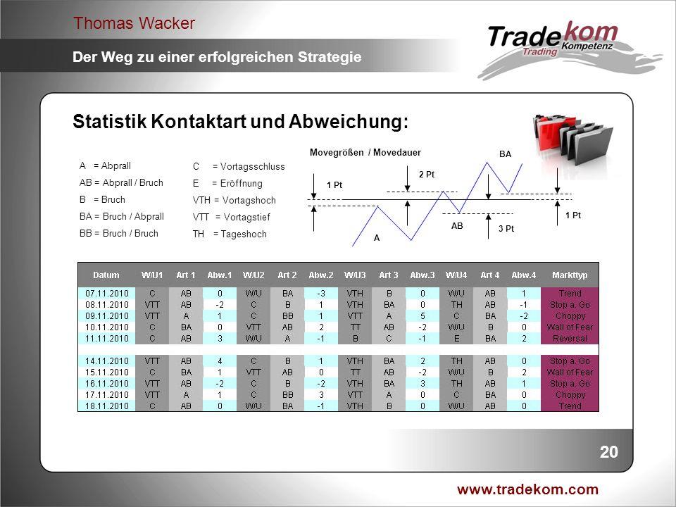 www.tradekom.com Thomas Wacker Der Weg zu einer erfolgreichen Strategie Statistik Kontaktart und Abweichung: Movegrößen / Movedauer A = Abprall AB = A