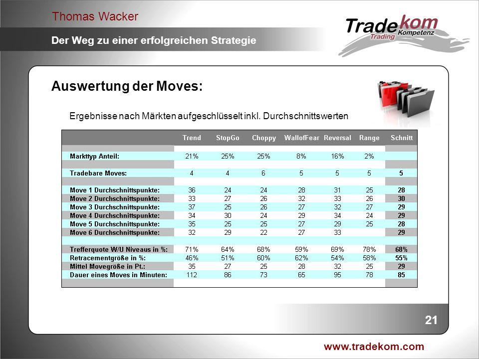 www.tradekom.com Thomas Wacker Der Weg zu einer erfolgreichen Strategie Auswertung der Moves: 21 Ergebnisse nach Märkten aufgeschlüsselt inkl. Durchsc