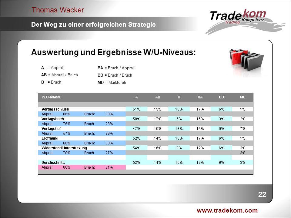 www.tradekom.com Thomas Wacker Der Weg zu einer erfolgreichen Strategie 22 Auswertung und Ergebnisse W/U-Niveaus: A = Abprall AB = Abprall / Bruch B =
