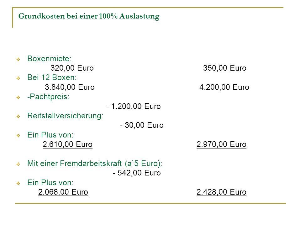 Grundkosten bei einer 100% Auslastung Boxenmiete: 320,00 Euro 350,00 Euro Bei 12 Boxen: 3.840,00 Euro 4.200,00 Euro -Pachtpreis: - 1.200,00 Euro Reits
