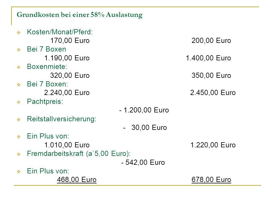 Grundkosten bei einer 58% Auslastung Kosten/Monat/Pferd: 170,00 Euro 200,00 Euro Bei 7 Boxen 1.190,00 Euro 1.400,00 Euro Boxenmiete: 320,00 Euro 350,0