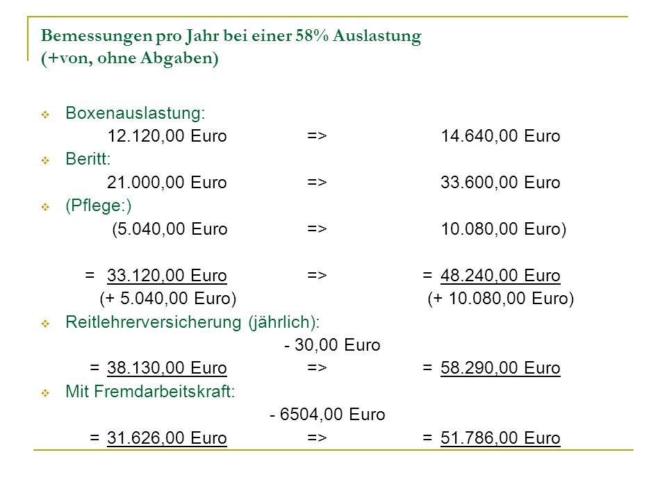 Bemessungen pro Jahr bei einer 58% Auslastung (+von, ohne Abgaben) Boxenauslastung: 12.120,00 Euro=>14.640,00 Euro Beritt: 21.000,00 Euro=>33.600,00 E