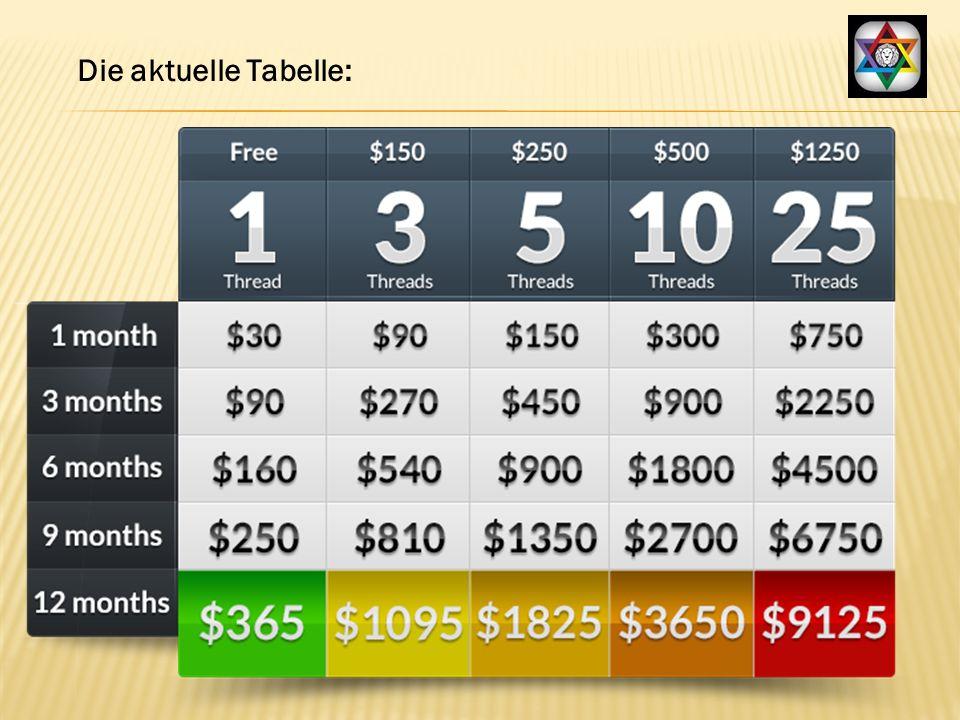 Die aktuelle Tabelle: