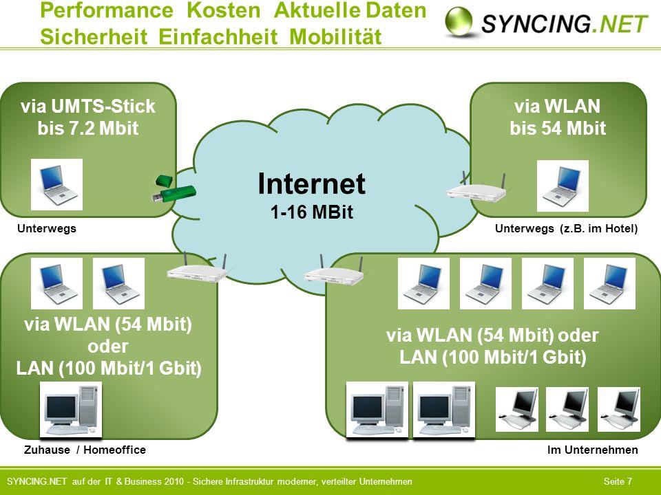 SYNCING.NET auf der IT & Business 2010 - Sichere Infrastruktur moderner, verteilter UnternehmenSeite 7 Internet 1-16 MBit via WLAN (54 Mbit) oder LAN (100 Mbit/1 Gbit) Performance Kosten Aktuelle Daten Sicherheit Einfachheit Mobilität via WLAN (54 Mbit) oder LAN (100 Mbit/1 Gbit) Zuhause / Homeoffice Im Unternehmen via UMTS-Stick bis 7.2 Mbit Unterwegs via WLAN bis 54 Mbit Unterwegs (z.B.