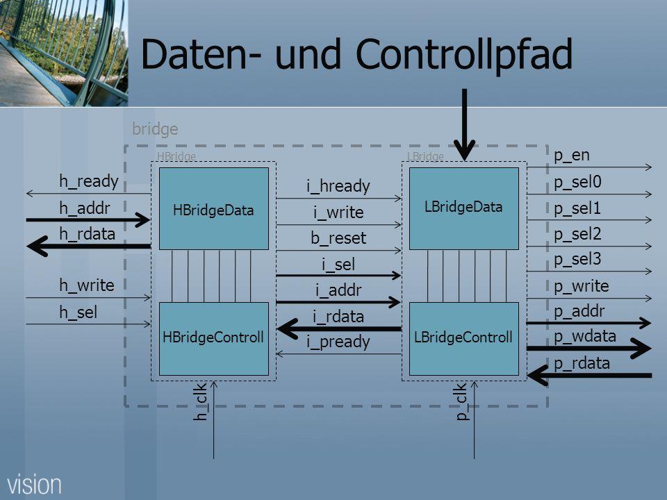 Daten- und Controllpfad LBridgeData LBridgeControll HBridgeData HBridgeControll h_ready h_addr h_rdata i_hready i_write b_reset i_sel i_addr i_pready i_rdata h_write h_sel p_en p_sel0 p_sel1 p_sel2 p_sel3 p_write p_addr p_wdata p_rdata p_clk HBridgeLBridge h_clk bridge