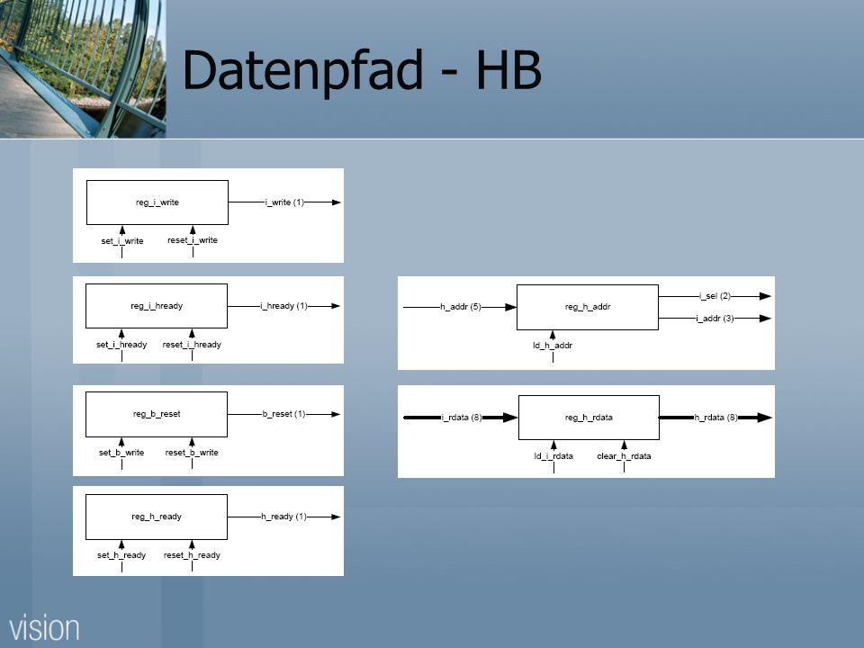 Datenpfad - HB