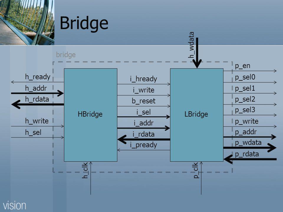 Bridge h_ready h_addr h_rdata i_hready i_write b_reset i_sel i_addr i_pready i_rdata h_write h_sel p_en p_sel0 p_sel1 p_sel2 p_sel3 p_write p_addr p_wdata p_rdata h_wdata p_clk HBridgeLBridge h_clk bridge
