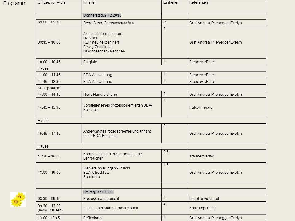 Programm Uhrzeit von – bisInhalteEinheitenReferenten Donnerstag, 2.12.2010 09:00 – 09:15 Begrüßung, Organisatorisches 0 Graf Andrea, Plienegger Evelyn