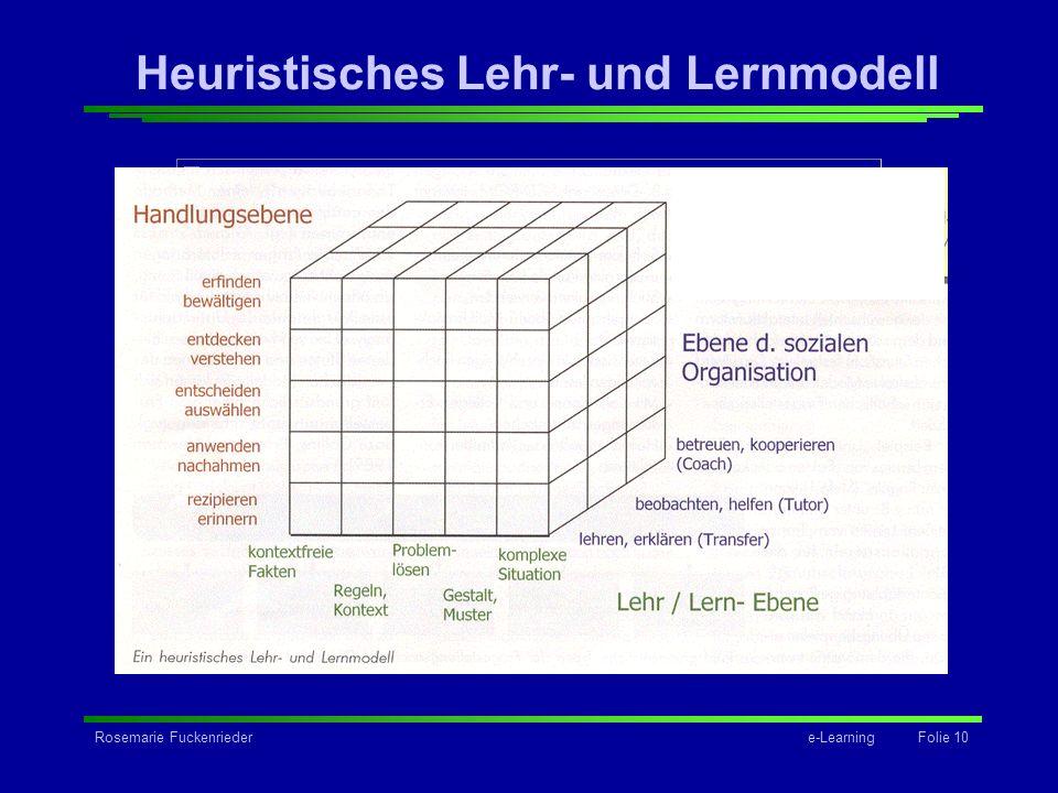 Rosemarie Fuckenriedere-Learning Folie 10 Grafik Heuristisches Lehr- und Lernmodell