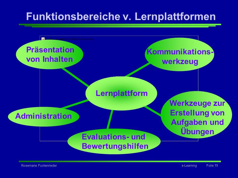 Rosemarie Fuckenriedere-Learning Folie 19 Grafik Funktionsbereiche v. Lernplattformen Lernplattform Präsentation von Inhalten Administration Kommunika