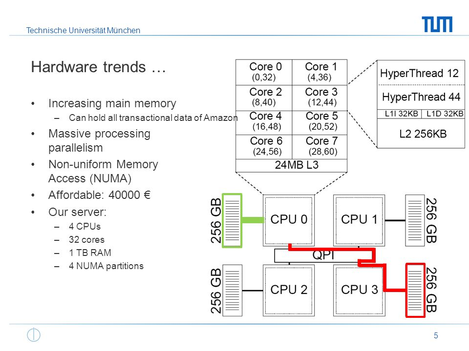 Technische Universität München Hardware trends … Increasing main memory –Can hold all transactional data of Amazon Massive processing parallelism Non-uniform Memory Access (NUMA) Affordable: 40000 Our server: –4 CPUs –32 cores –1 TB RAM –4 NUMA partitions 5