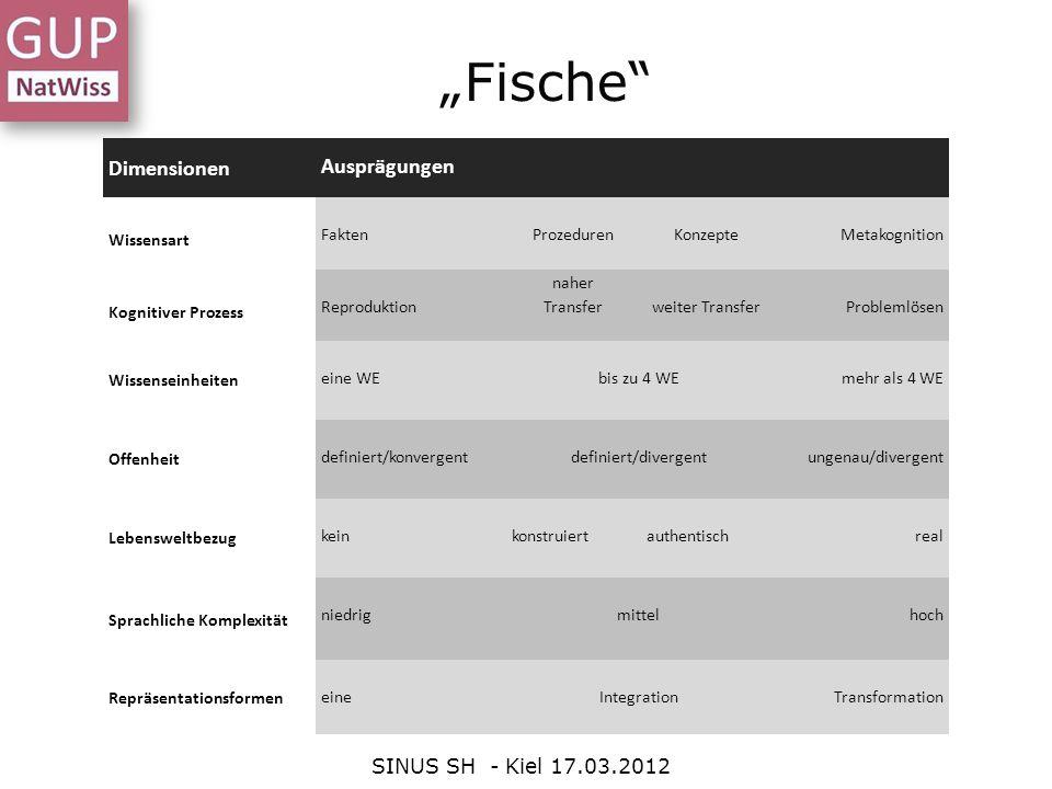 Fische SINUS SH - Kiel 17.03.2012 Dimensionen Ausprägungen Wissensart FaktenProzedurenKonzepteMetakognition Kognitiver Prozess Reproduktion naher Tran