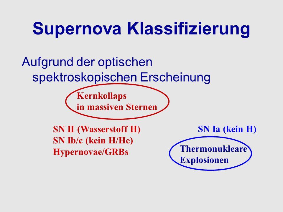 Supernova Klassifizierung Aufgrund der optischen spektroskopischen Erscheinung Kernkollaps in massiven Sternen SN II (Wasserstoff H) SN Ib/c (kein H/H