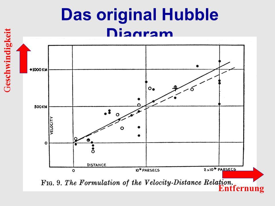 Das original Hubble Diagram Entfernung Geschwindigkeit