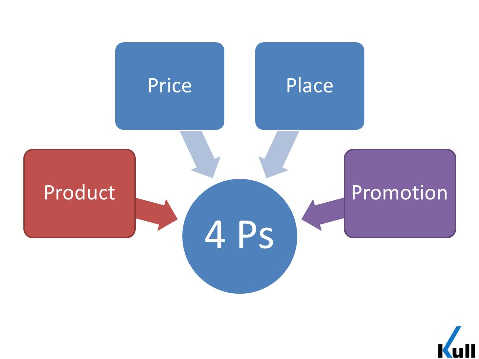 4 Ps ProductPricePlacePromotion